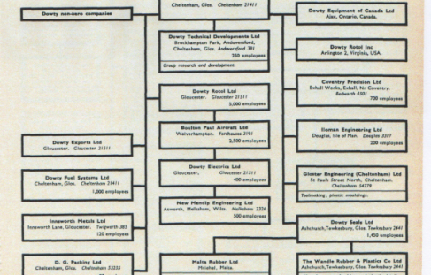 Dowty Group & Directors 1977