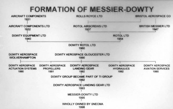Formation of Messier-Dowty | John Herring