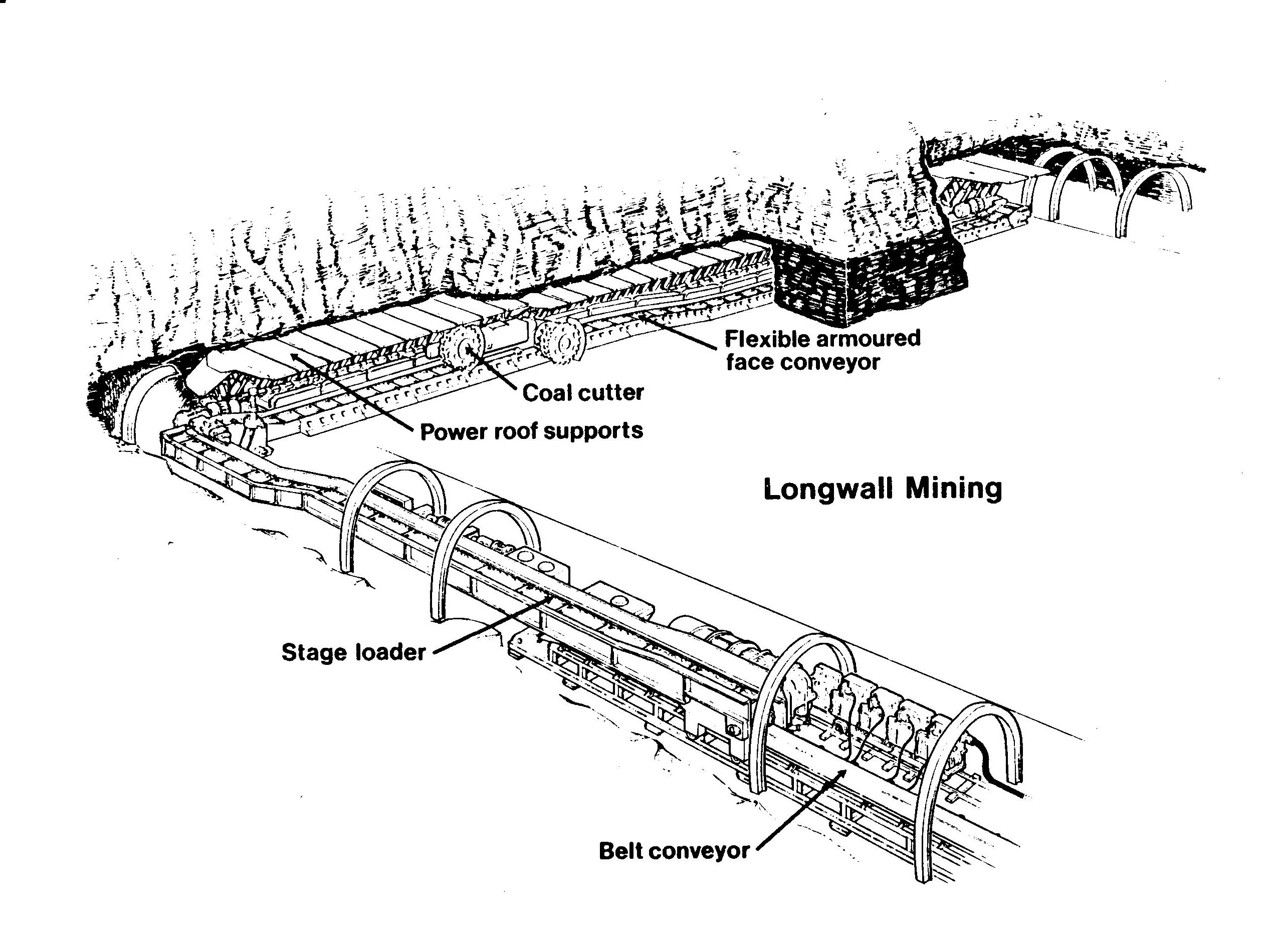 dowty and longwall mining