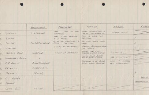 George Dowty's Action Sheet