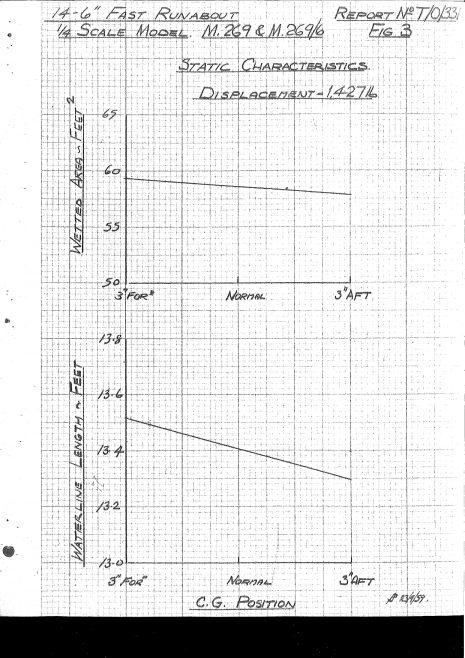 Dowty Turbocraft Tank Test report 1959_page-0017 | Adrian Waddams CEng FIMechE MRINA