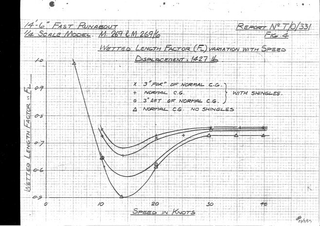 Dowty Turbocraft Tank Test report 1959_page-0018 | Adrian Waddams CEng FIMechE MRINA