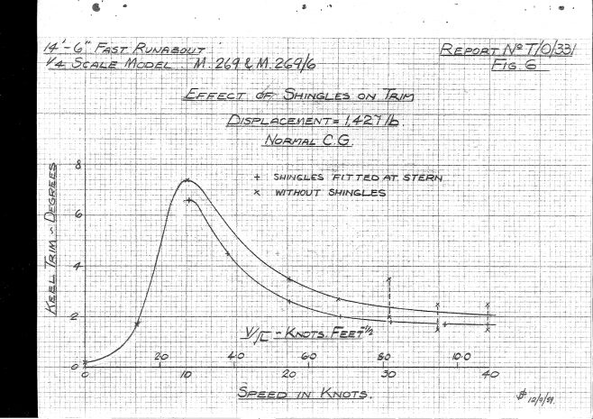 Dowty Turbocraft Tank Test report 1959_page-0020 | Adrian Waddams CEng FIMechE MRINA