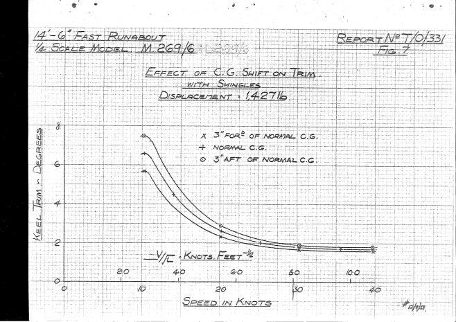 Dowty Turbocraft Tank Test report 1959_page-0021 | Adrian Waddams CEng FIMechE MRINA