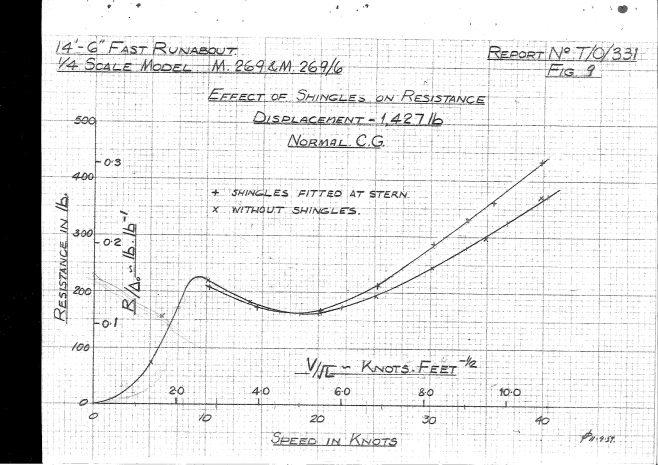 Dowty Turbocraft Tank Test report 1959_page-0023 | Adrian Waddams CEng FIMechE MRINA