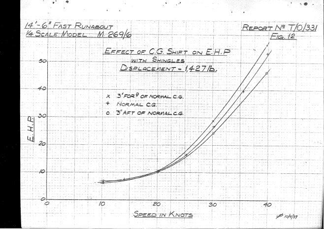Dowty Turbocraft Tank Test report 1959_page-0026 | Adrian Waddams CEng FIMechE MRINA