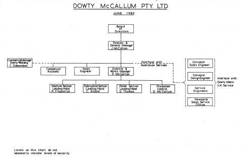Dowty McCallum Pty - Organisation Charts