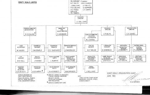 Dowty Seals - Organisation Charts