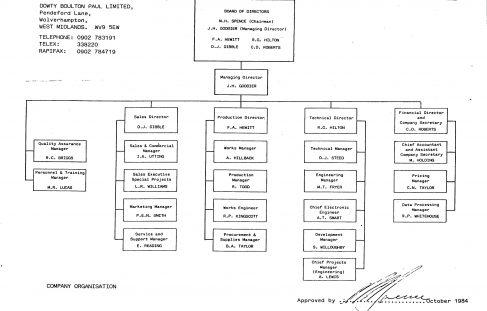 Dowty Boulton Paul - Organisation Charts