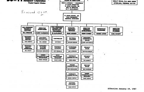 Dowty Aerospace - Organisation Chart
