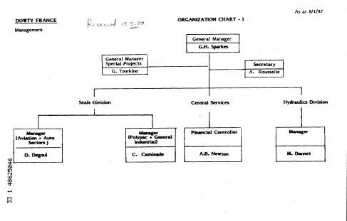Dowty France - Organisation Chart