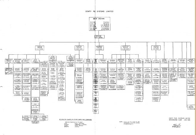 Dowty Fuel Systems - Organisation Chart Jun 85 | Original photo in the Dowty archive at the Gloucestershire Heritage Hub