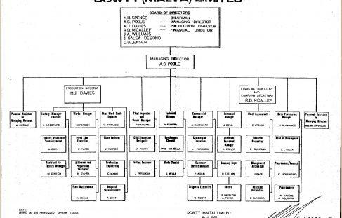 Dowty Malta - Organisation Charts