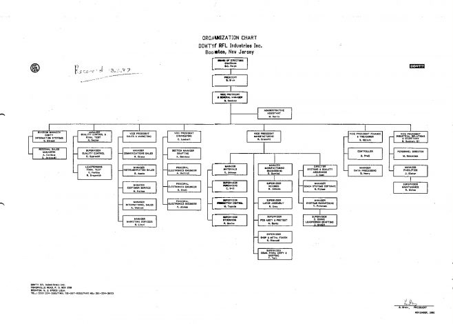 Dowty RFL Industries - Organisation Chart Mar 87 | Original photo in the Dowty archive at the Gloucestershire Heritage Hub