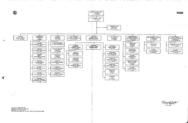 Dowty RFL Industries - Organisation Chart May 85 | Original photo in the Dowty archive at the Gloucestershire Heritage Hub