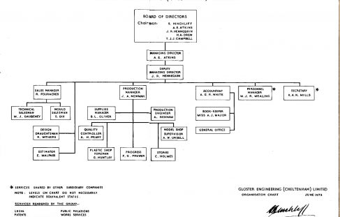 Gloster Engineering - Organisation Charts
