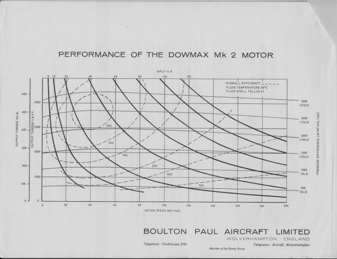 Dowty Boulton Paul - Dowmax Hydraulic Motors | Original photo in the Dowty archive at the Gloucestershire Heritage Hub