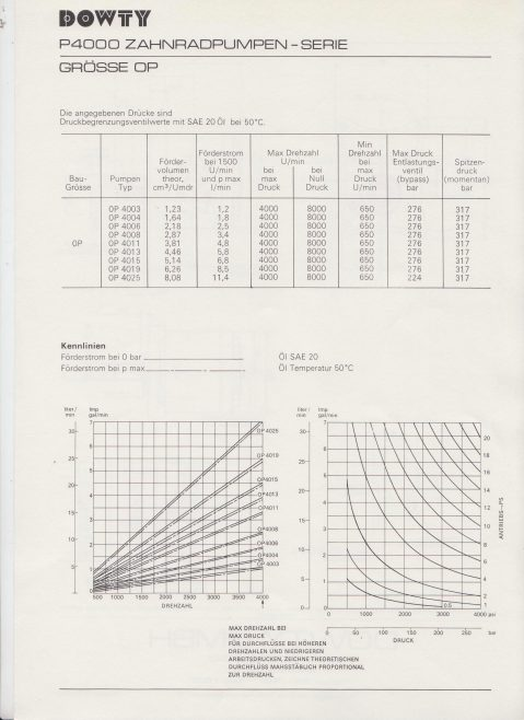 Dowty Hydraulic Units GmbH - Hydraulic Handpump P4000 Grosse 0P Data Sheet | Original photo in the Dowty archive at the Gloucestershire Heritage Hub