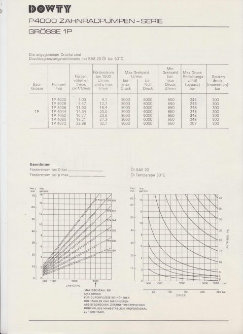 Dowty Hydraulic Units GmbH - Hydraulic Handpump P4000 Grosse 1P Data Sheet | Original photo in the Dowty archive at the Gloucestershire Heritage Hub